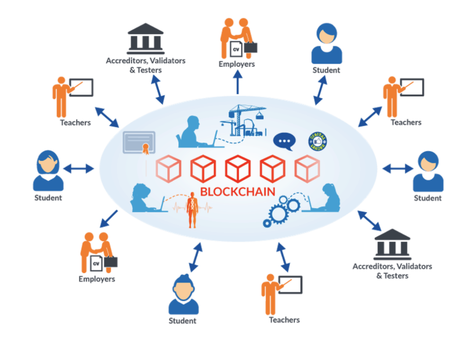 tổng quan blockchain